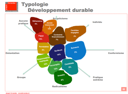 Typologie Developpement durable